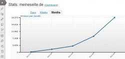 WordPress.com Stats - Statistiktool für WordPress