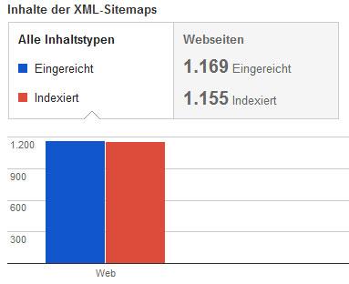 Mit WordPress eine XML-Sitemap einrichten
