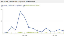 Facebook Fans Statistik. Screenshot.
