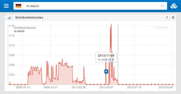 Die mobile Website von viva.tv hat seit Jahren keine Sichtbarkeit bei Sistrix.