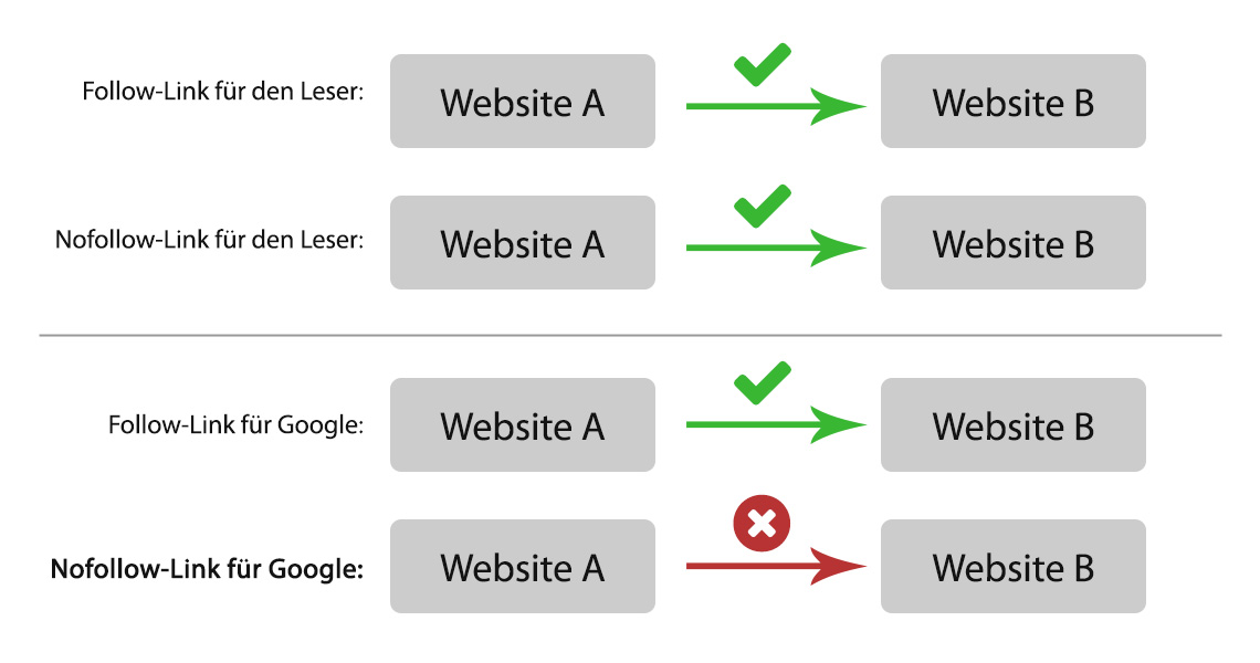 Unterschied zwischen Follow-Links und Nofollow-Links