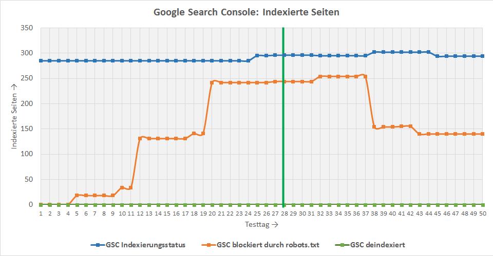 Google Search Console: Seiten wurden nicht deindexiert, aber als blockiert markiert