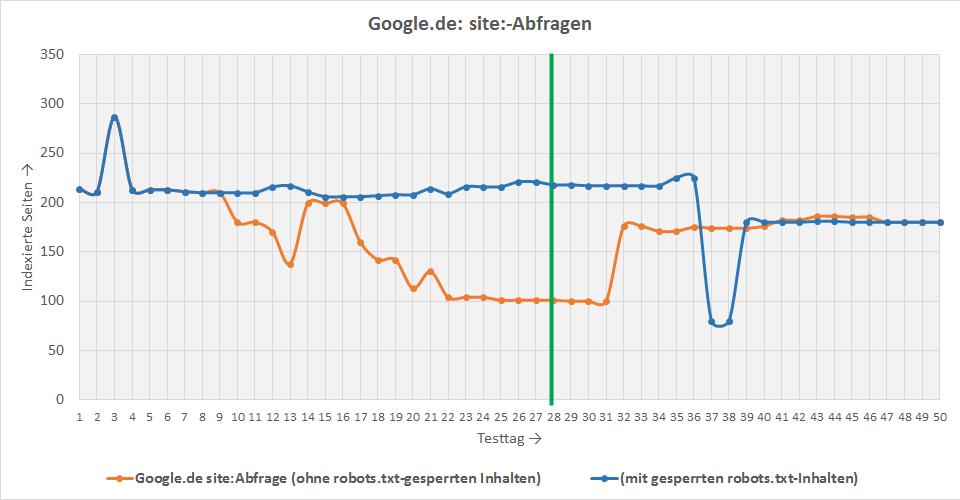 Google site:-Abfragen: Seiten wurden auch hier nicht deindexiert, aber als blockiert markiert