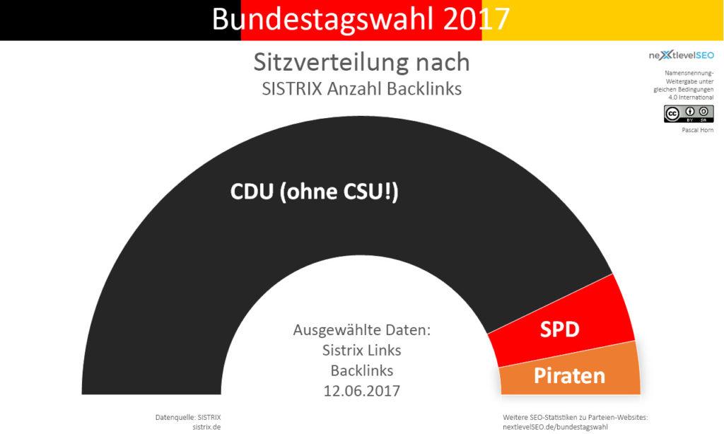 Anzahl aller Backlinks der Parteien, übertragen auf deren Sitzverteilung mit 5 Prozent Hürde. Bild: Pascal Horn / nextlevelSEO.de (CC-BY-SA 4.0)