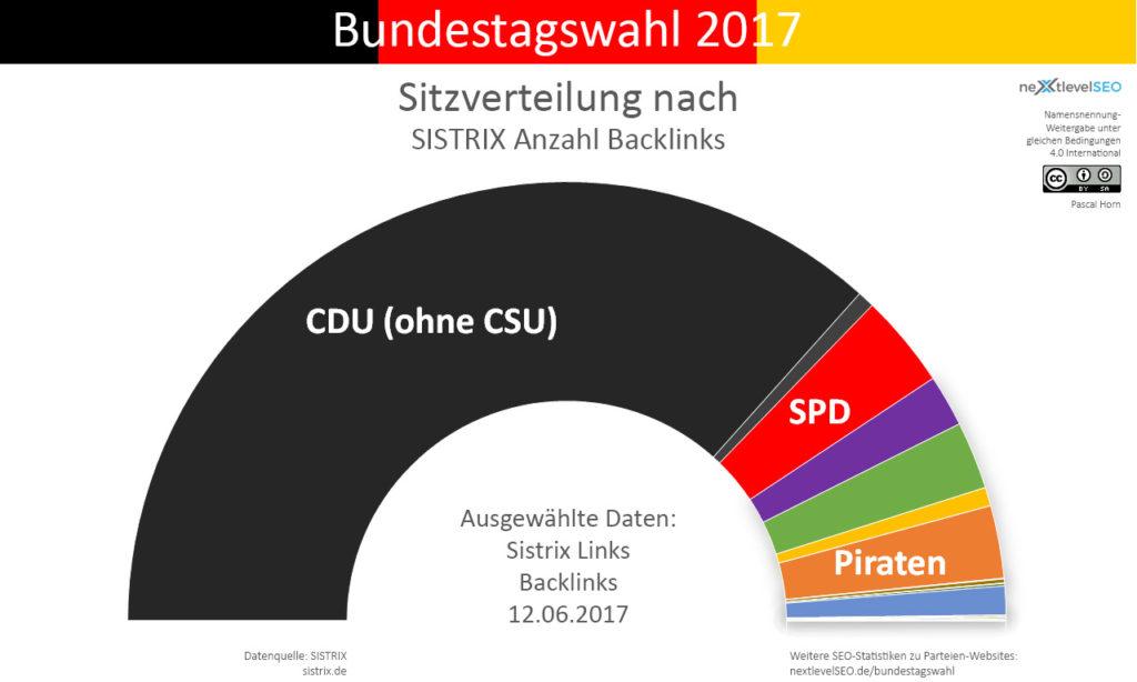 Anzahl aller Backlinks der Parteien, übertragen auf deren Sitzverteilung. Bild: Pascal Horn / nextlevelSEO.de (CC-BY-SA 4.0)