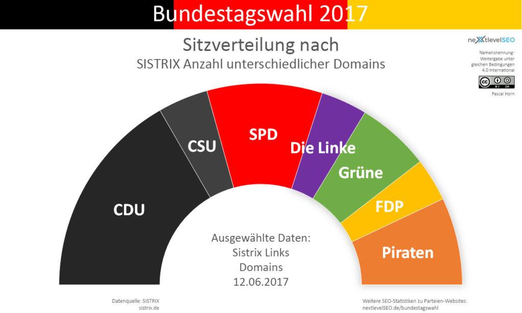 Anzahl aller Backlinks von versch. Domains der Parteien, übertragen auf deren Sitzverteilung. Bild: Pascal Horn / nextlevelSEO.de (CC-BY-SA 4.0)