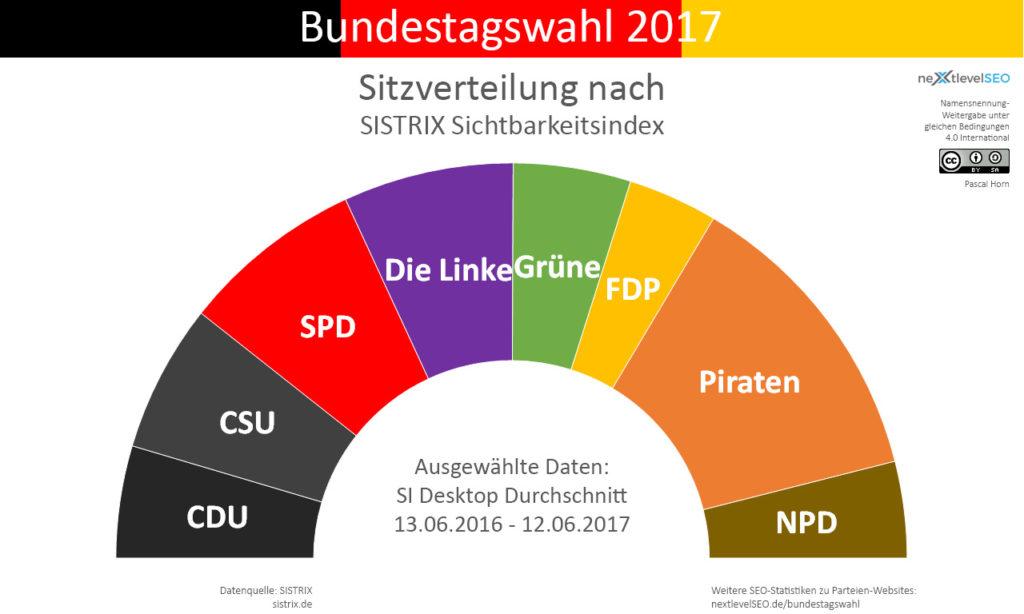 Sichtbarkeitsindex, übertragen auf die Bundesparteien und deren Sitzverteilung. Bild: Pascal Horn / nextlevelSEO.de (CC-BY-SA 4.0)