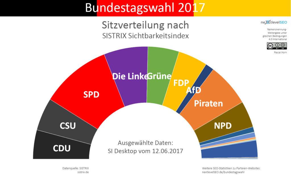 SISTRIX Sichtbarkeitsindex, übertragen auf die Bundesparteien und deren Sitzverteilung (ohne 5-Prozent-Hürde). Bild: Pascal Horn / nextlevelSEO.de (CC-BY-SA 4.0)