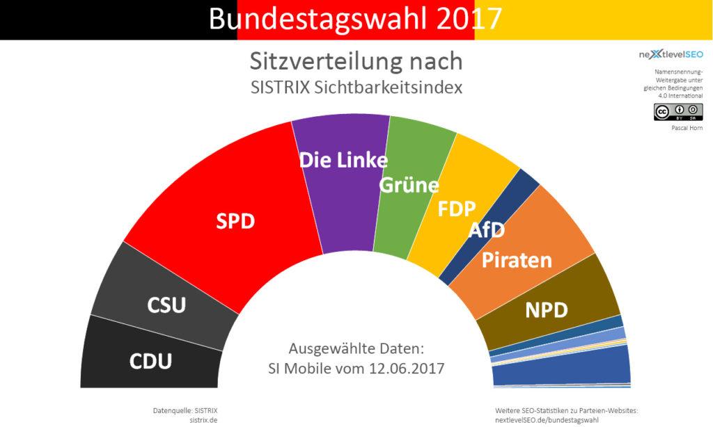 Mobiler Sichtbarkeitsindex, übertragen auf die Bundesparteien und deren Sitzverteilung (ohne 5-Prozent-Hürde). Bild: Pascal Horn / nextlevelSEO.de (CC-BY-SA 4.0)