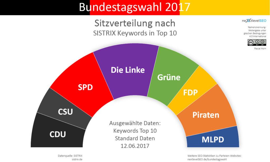 Anzahl Top 10 Keywords der Parteien, übertragen auf deren Sitzverteilung. Bild: Pascal Horn / nextlevelSEO.de (CC-BY-SA 4.0)