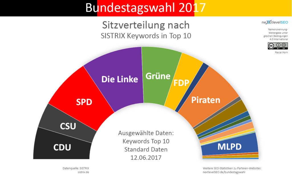 Anzahl Top 10 Keywords der Parteien, übertragen auf deren Sitzverteilung ohne 5 Prozent Hürde. Bild: Pascal Horn / nextlevelSEO.de (CC-BY-SA 4.0)